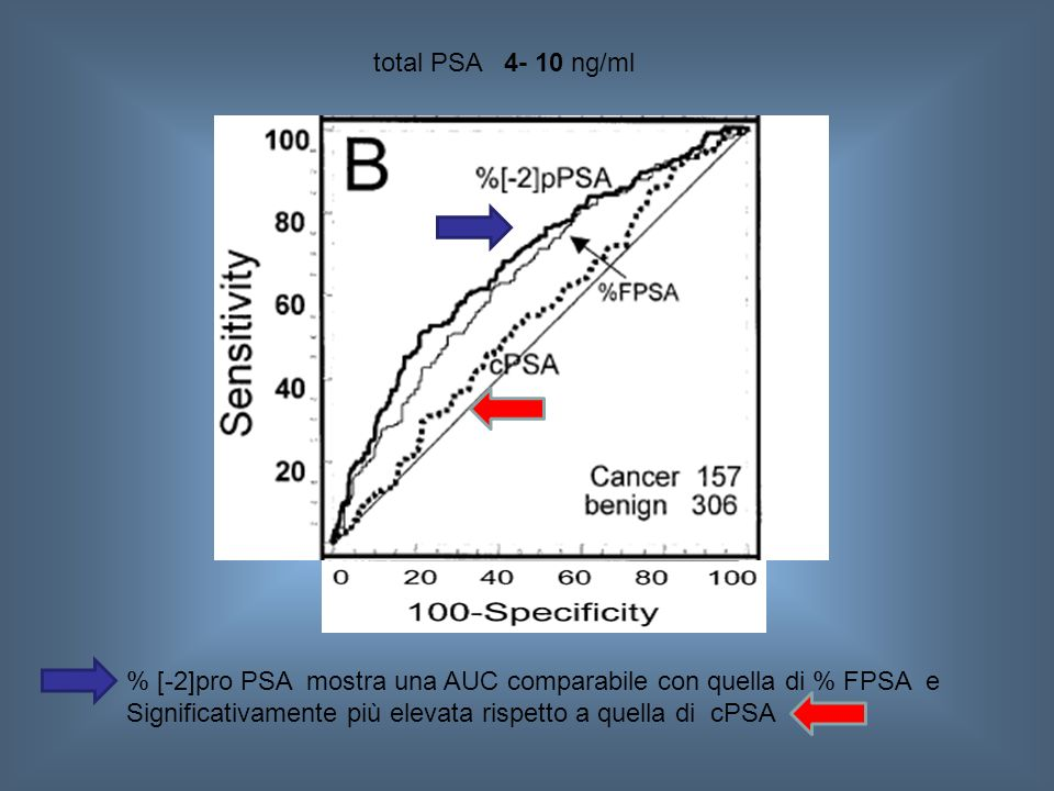 total PSA 4- 10 ng/ml % [-2]pro PSA mostra una AUC comparabile con quella di % FPSA e.